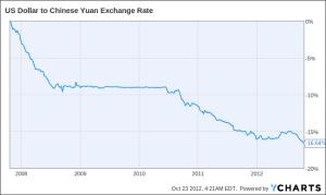 Valuutanvaihdon Hinta
