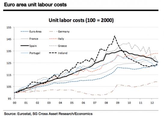 työvoimakustannukset euroalueella