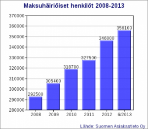 Maksuhäiriöt 2008-2013