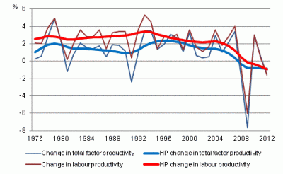 Source: Statistics Finland.