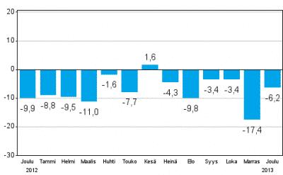 Teollisuuden uusien tilausten muutos edellisvuodesta (lähde: Tilastokeskus)