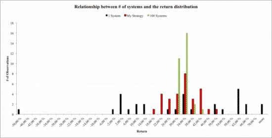 Return distribution