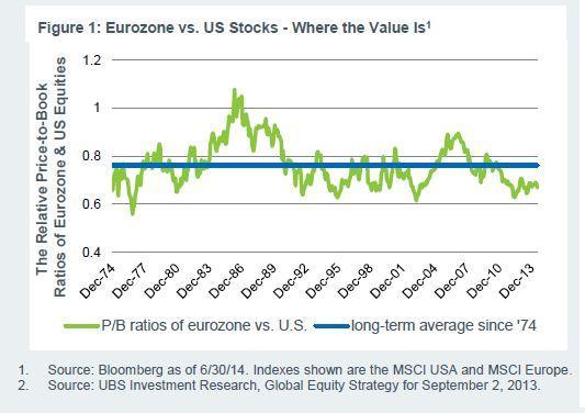 osakkeet-arvostustaso-092014