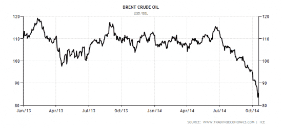 commodity-brent-crude-oil