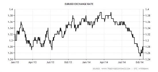 euro-dollari-valuuttakurssi