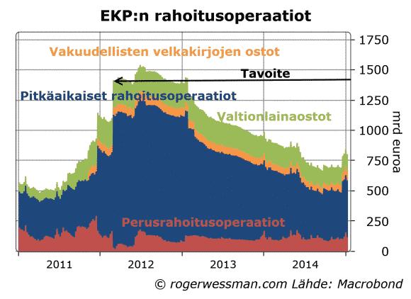 EKP-rahoitusoperaatiot-012015