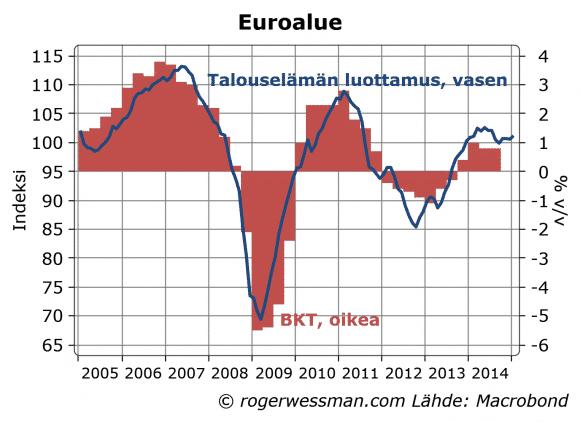 Euroalue-luottamus-012015