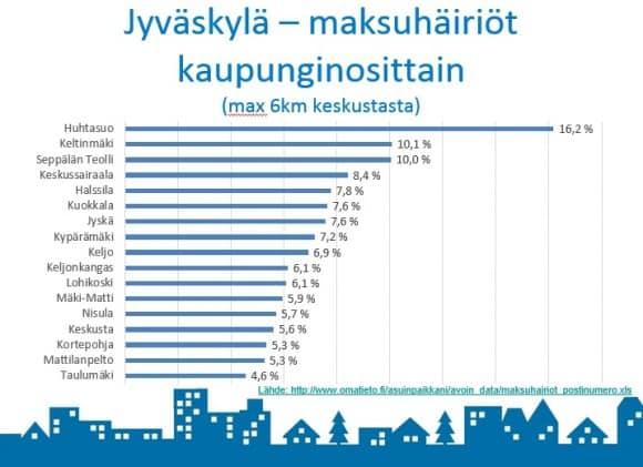 Lähde: http://www.omatieto.fi/asuinpaikkani/avoin_data/maksuhairiot_postinumero.xls