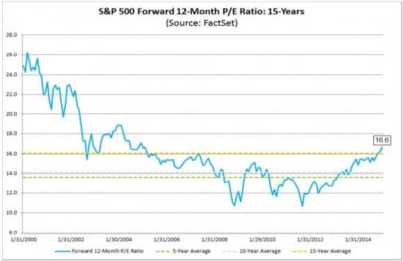 S&P500-arvostustaso-PE-kerroin-012015