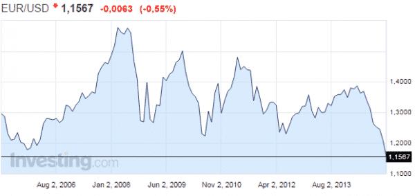 euro-USD-vaihtokurssi-012015