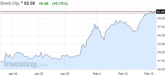 öljy-hinta-Brent-022015
