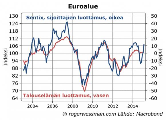 Euroalue