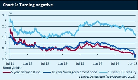 bond-yields-022015