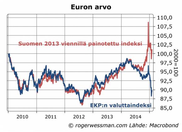 Suomalainen euro vahvistunut