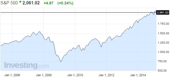 S&P 500-osakeindeksi-032015