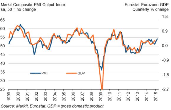 euroalue-PMI-032015