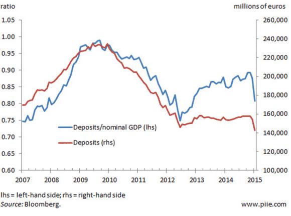 Kreikan pankkitalletusten kehitys. Lähde: Peterson Institute for International Economics