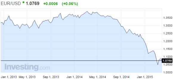 euro-usd-valuuttakurssi-042015