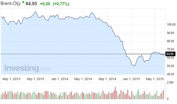 Öljy-hintakehitys-062015
