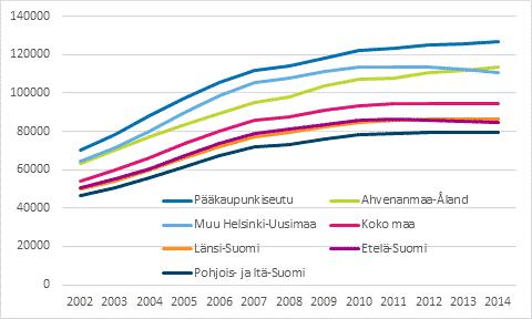 Asuntovelallisten asuntokuntien keskimääräiset asuntovelat 2002–2014, vuoden 2014 rahassa. Lähde: Tilastokeskus
