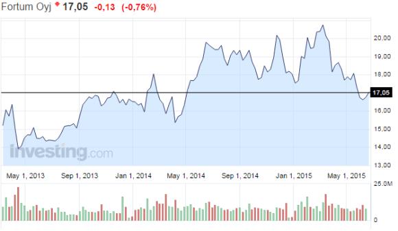 Fortum-osake-energiayhtiö-062015