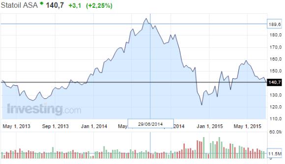 Statoil-osakekurssi-072015