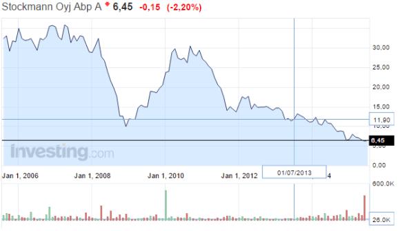 Stockmann-osakekurssi-072015