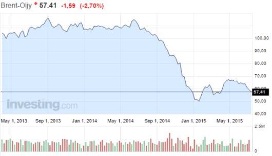 Öljy-hinta-Brent-laatu-072015