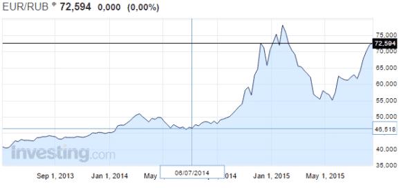 euro-rubla-valuuttakurssi-082015