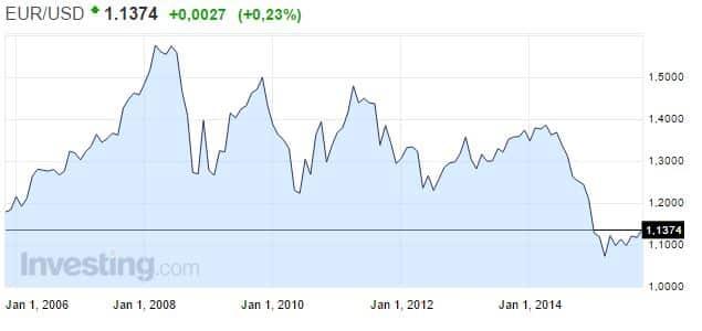 Nordean valuuttakurssit