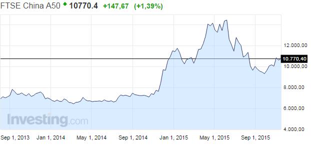 Kiina-osakemarkkinat-indeksi-112015