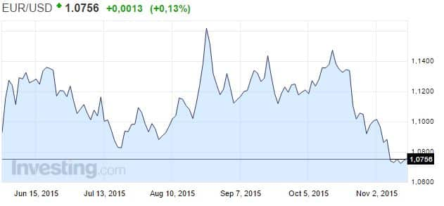 euro-dollari-valuutta-112015
