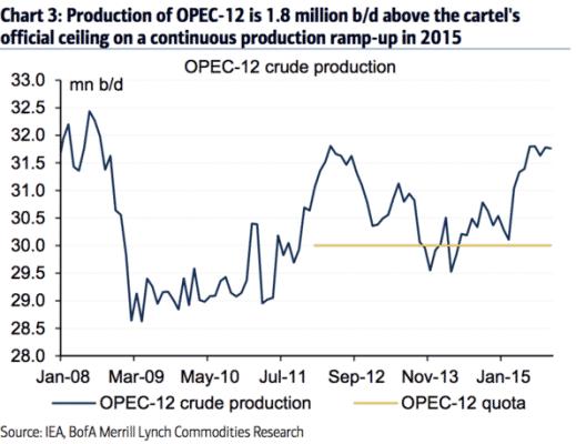 öljy-tuotanto-122015