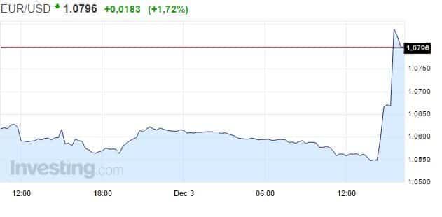 euro-usd-valuuttareaktio-EKP-122015
