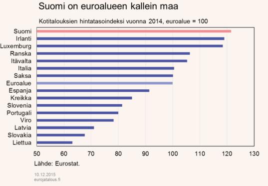 hintataso-euroalue-122015