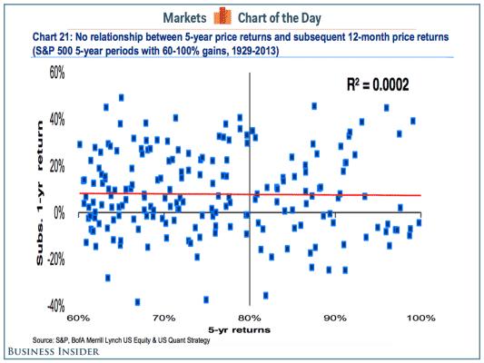osakemarkkinat-historiallinen-tuotto-ennustevoima-122015