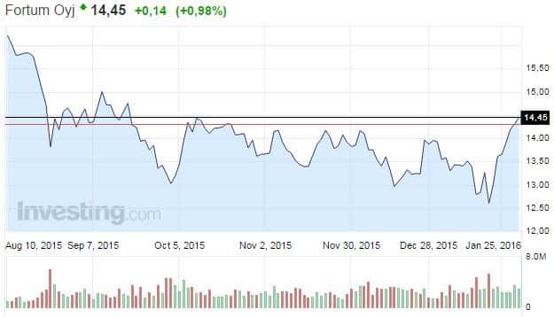 Fortum-energiayhtiö-osakekurssi-012016