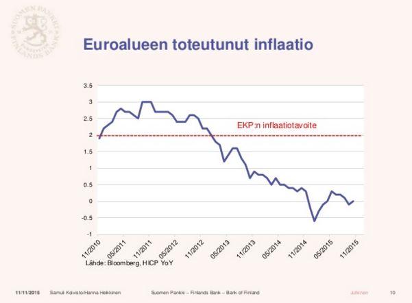 euroalue-inflaatio-inflaatiotavoite-012016