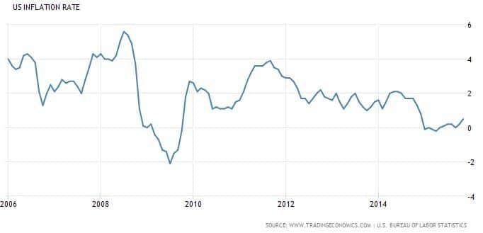 inflaatio-USA-012016