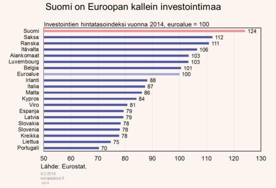 investoinnit-hintatasoindeksi-022016