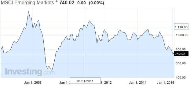 kehittyvät-markkinat-osakekurssit-022016