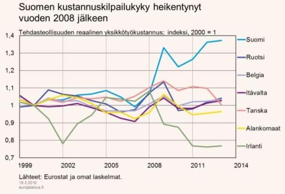 Suomi-kilpailukyky-vertailu-032016