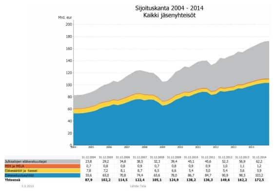 elakevarat-kehitys-sijoituskanta-032016