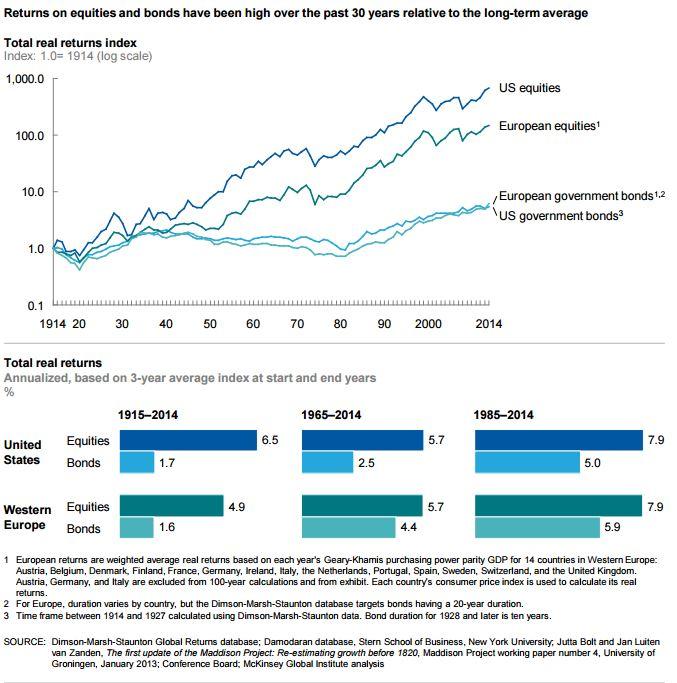 osakemarkkinat-korkomarkkinat-tuotot-historia-042016