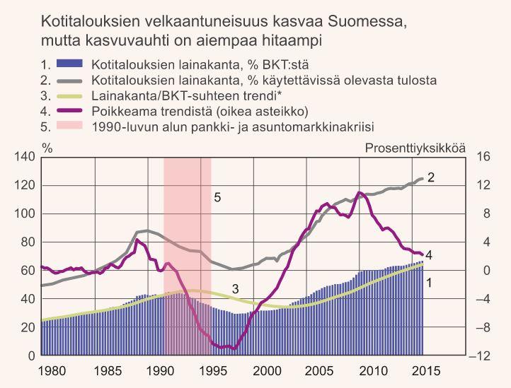 Lähde: Tilastokeskus ja Suomen Pankki.