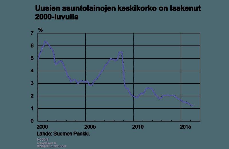 asuntolainat-korko-062016