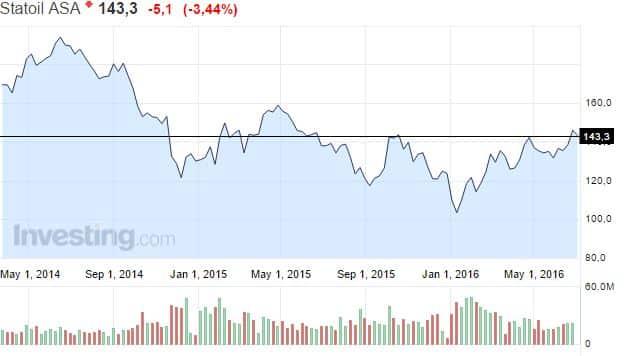 Statoil-osakekurssi-072016