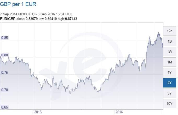 Kruunu euro forex