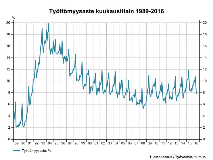 Lähde: Tilastokeskus / työvoimatutkimus
