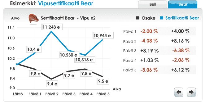 vipusertifikaatti-bear-092016